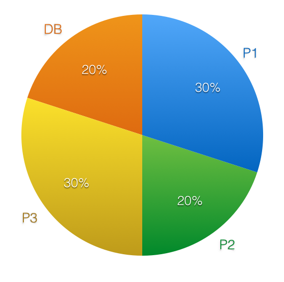 MAT-225 Grading Pie Graph