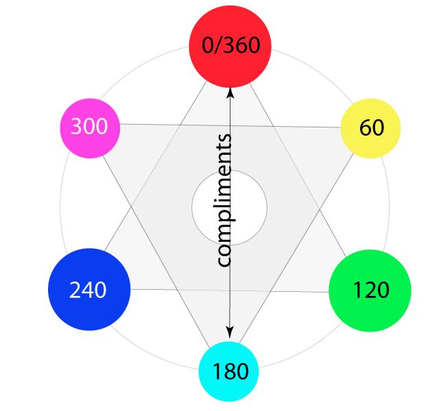 HSV Degree of Hues to Illustrate Compliments