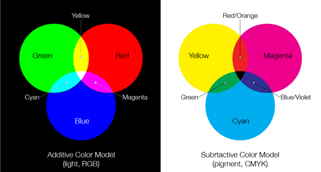 Primary Colors Of Light And Pigment