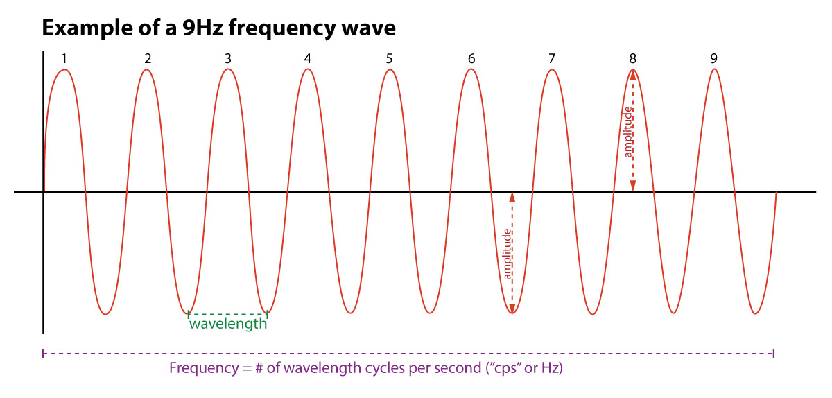 Waveform Example with 9Hz frequency