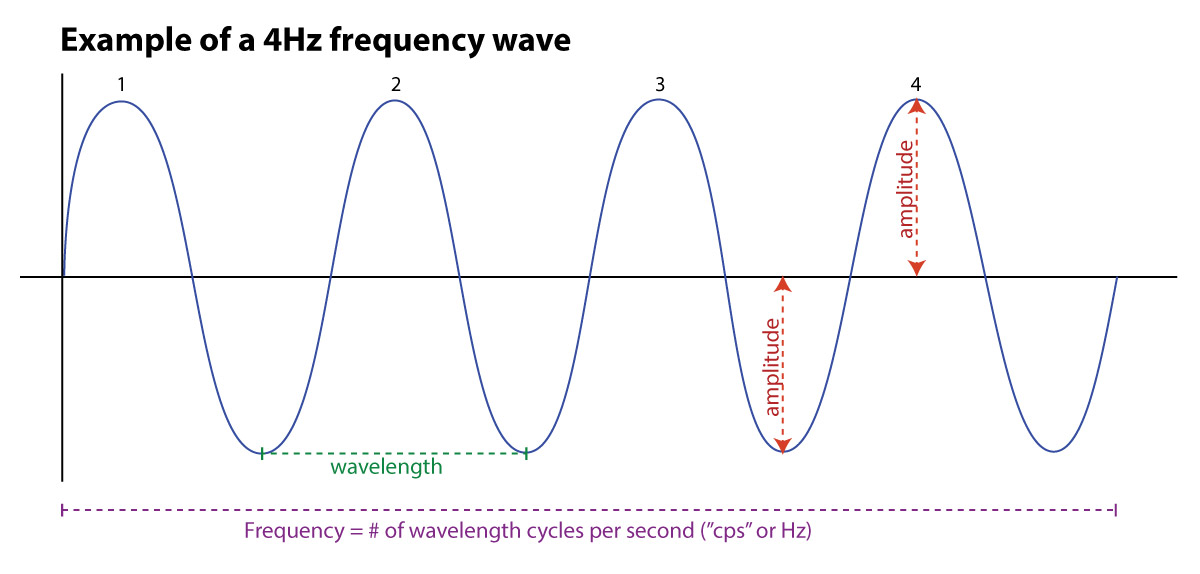 Waveform Example with 4Hz frequency